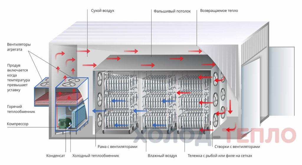Принцип камеры вяления (вент-ры сбоку)