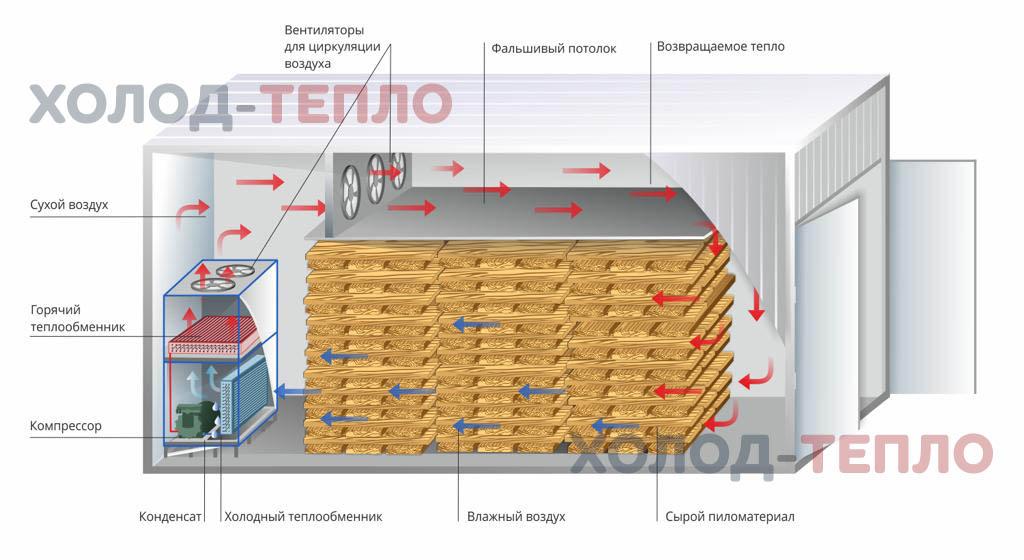 Преимущества агрегатов